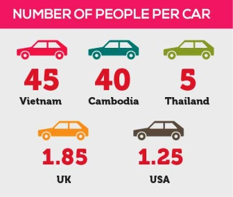 Traffic-growth-in-Vietnam-2